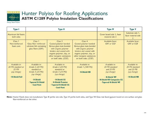 ASTM C1289 Polyiso Roof Insulation Classification